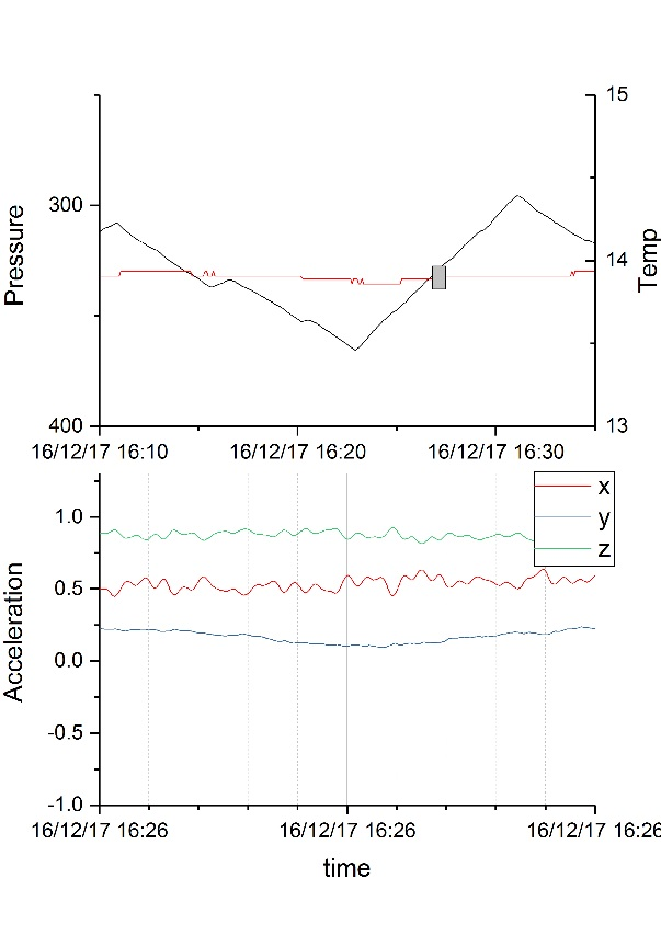 A short segment of the diving behavior of an eel: a 20 minutes sample of a depth profile, with 10 seconds blowups of the accelerometer data during descent and ascent (grey boxes on depth profile). The x and y component of acceleration show the heave and sway of the eel and the z component is along the length axis of the eel, where the gravitational acceleration is added or subtracted depending on the attitude of the eel.